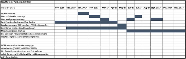 gantt-chart-for-park-and-ride-120616_page_1