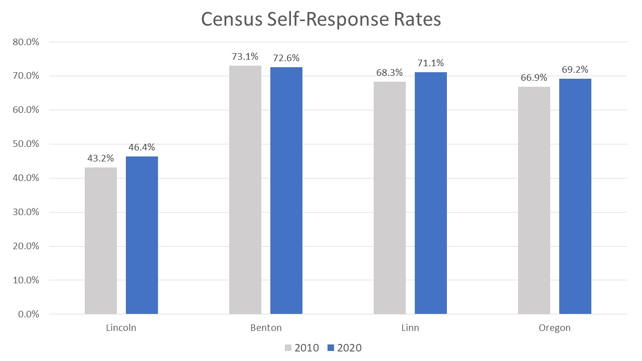 Census Response Graph